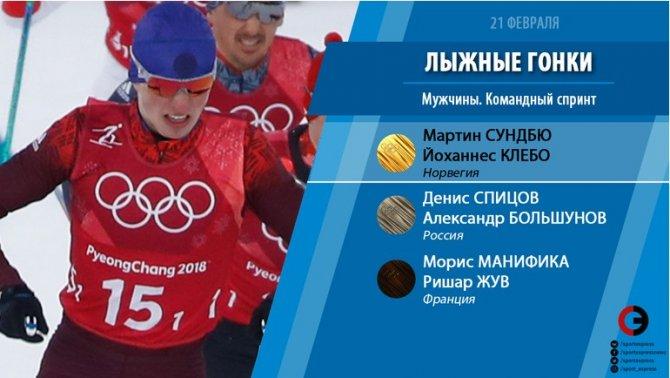 Лыжники Спицов и Большунов з…