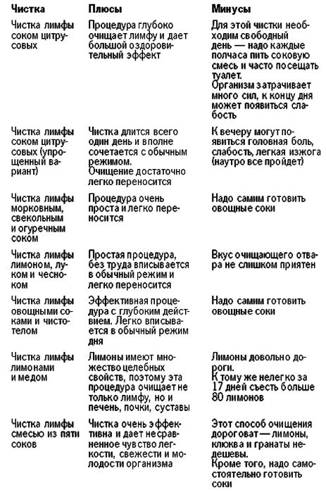 1278706208_13-kakuyu-chistku-limfy-dlya-sebya-vybrat (463x700, 83Kb)