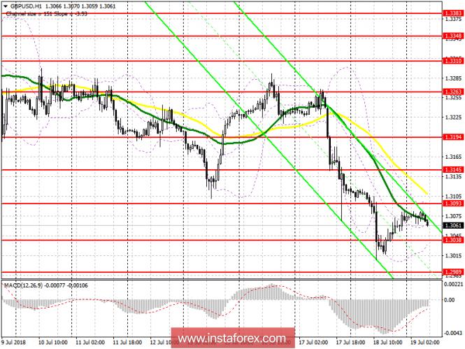 Торговый план на европейскую сессию 19 июля GBP/USD