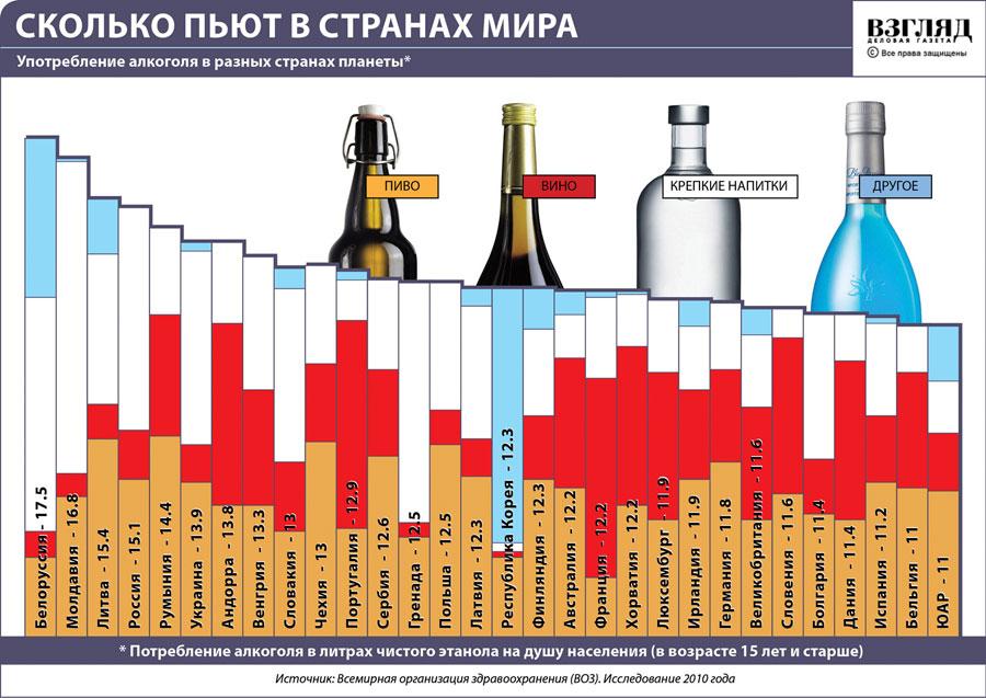 Россия:пить стали меньше,колоться больше.
