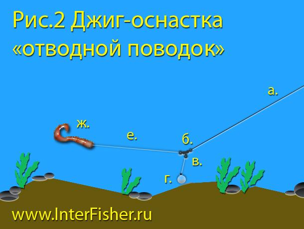 ЛОВЛЯ СПИННИНГОМ НА ДЖИГ-ПРИМАНКИ | Астраханская Дельта. Рыбалка и ...
