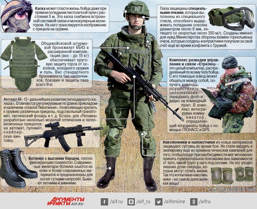 Как выглядит новая боевая экипировка российского солдата