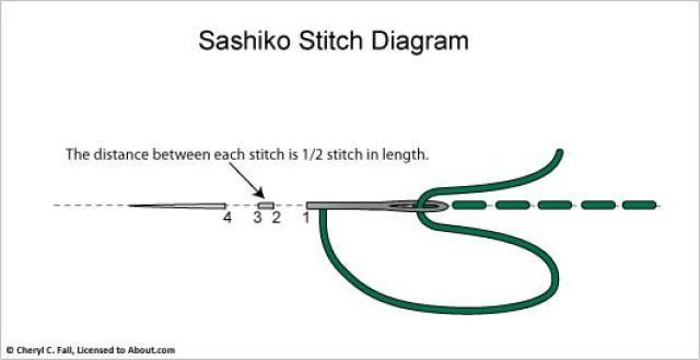 Что такое сашико? Схемы, которые хороши для подушек женские хобби