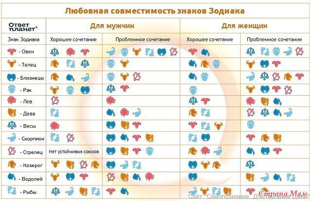 Счастливые числа для каждого знака зодиака.