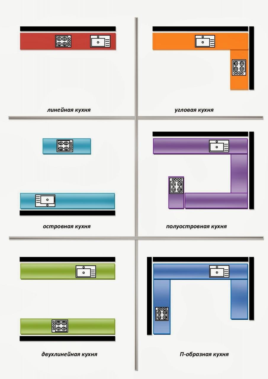 Варианты зонирования пространства кухни