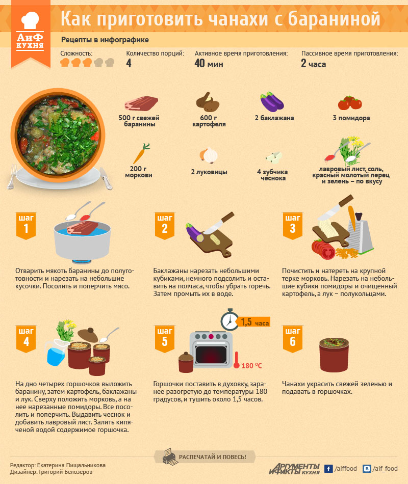 Как приготовить чанахи с бараниной. Рецепт в инфографике