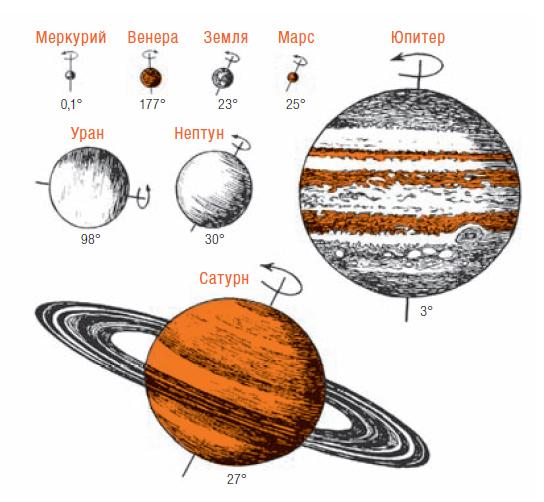 Почему планеты вращаются вокруг своей оси?
