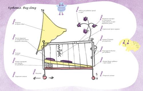 Детская кроватка: как купить…