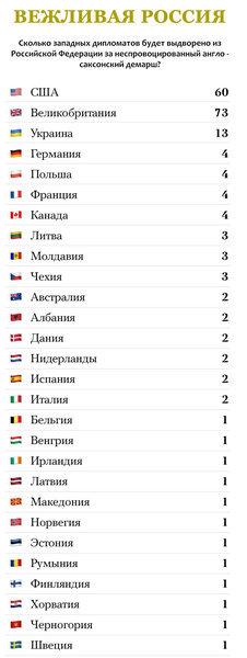 Москва ошарашила Запад: Россия высылает 73 британских дипломата вместо 23, всего выдворяя 202 дипсотрудника