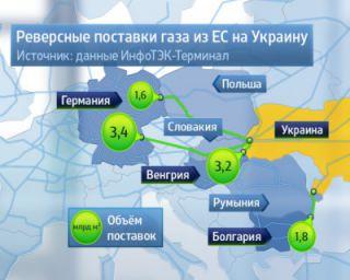 Россия, ЕС, Украина, Крым и газовый баланс в мире
