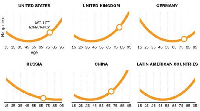 «В России лучшие годы всегда позади»: социологи сравнили уровень счастья в разных странах в графиках Культура