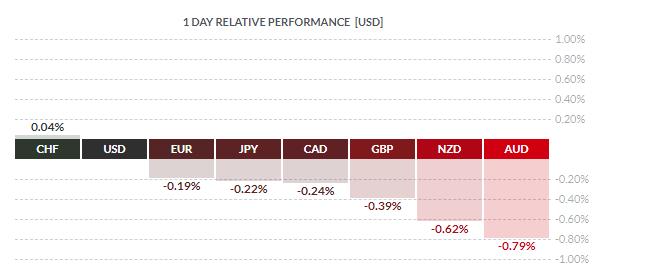 Обзор валютного рынка за неделю