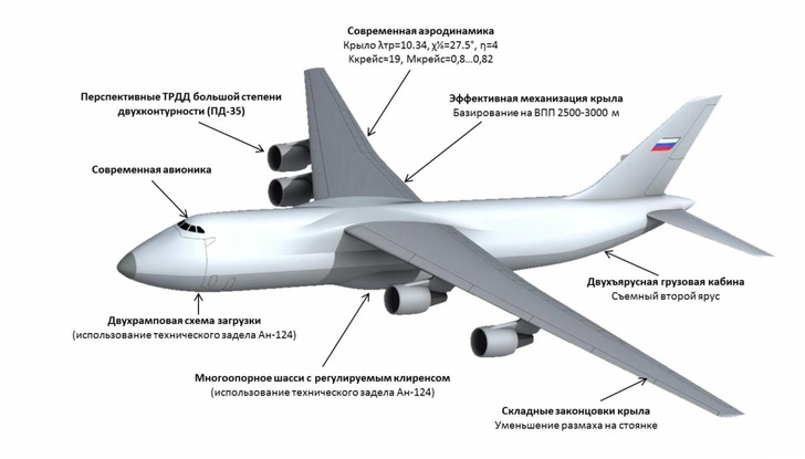 В ЦАГИ создали модель тяжелого транспортника «Слон» на замену Ан-124 «Руслан»