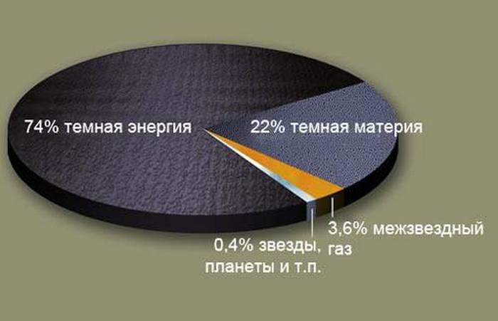 1. Темная энергия космос, ученные
