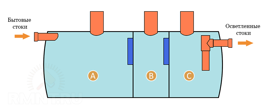 Схема трехсекционного септика