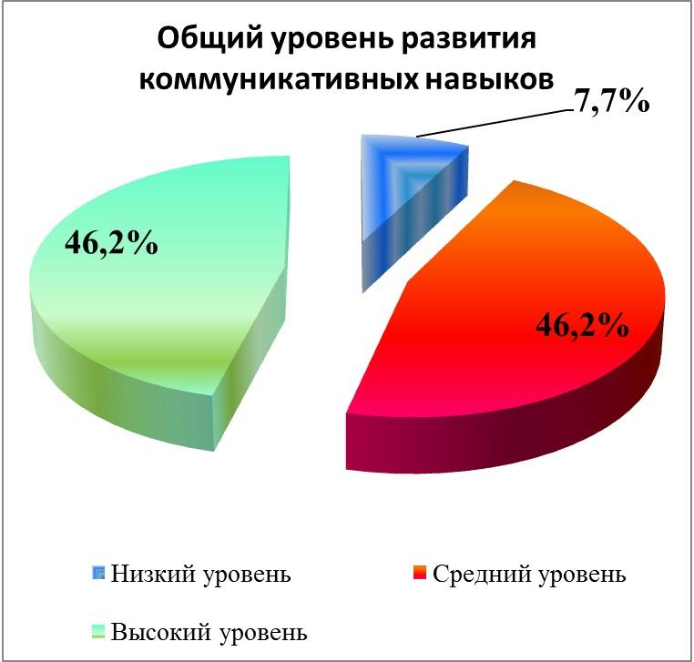 Статистические данные об уровне развития коммуникативных способностей у детей