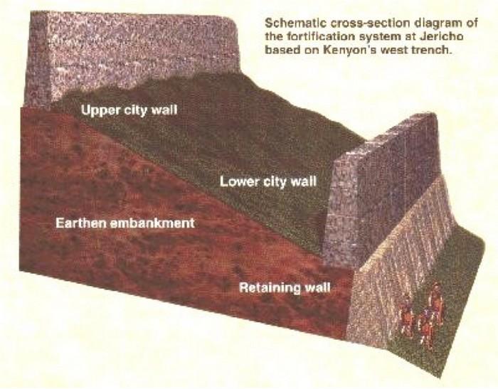 Схема расположения крепостных стен в древнем городе Иерихон