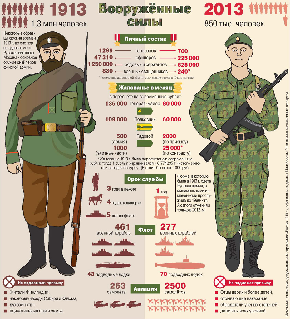 Вооруженные силы России спус…
