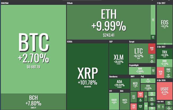 Рынок криптовалют: возвращение хайпа