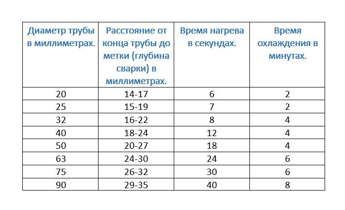 Данные взяты с сайта - http://santex1.ru/