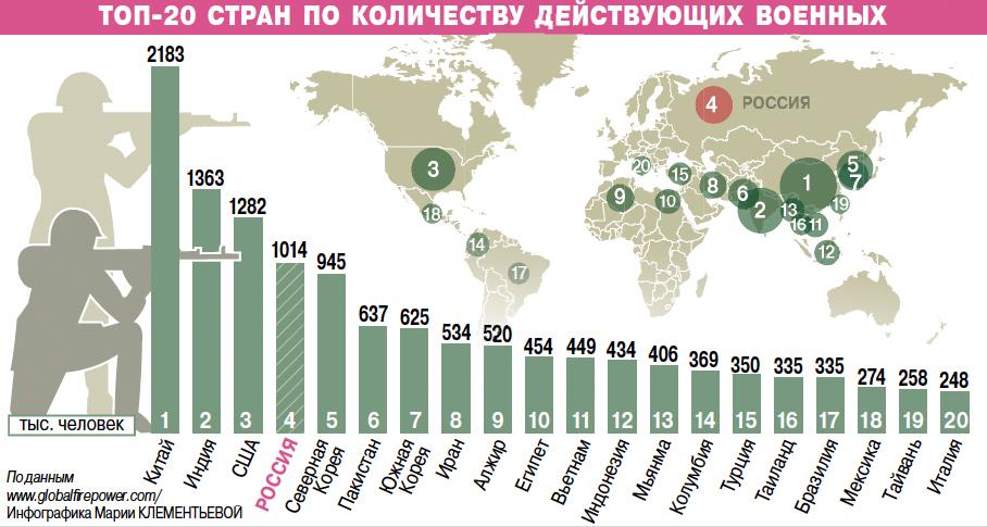 Топ-20 стран по количеству военных.