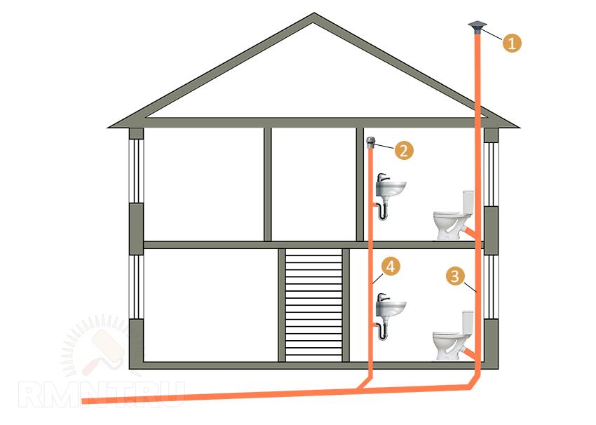 Вентиляции канализации частного дома