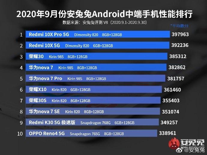 AnTuTu представил рейтинг самых производительных смартфонов среднего класса новости,статья,технологии