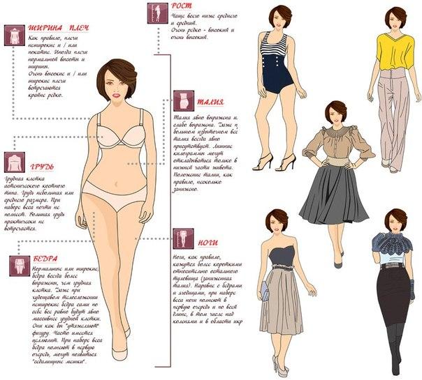 Уроки стиля для всех типов фигуры