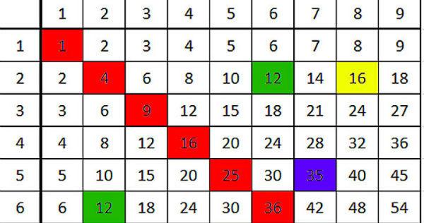 С этой таблицей  дети выучат умножения на раз два!
