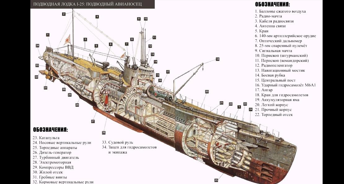 Подводный авианосец микадо. Как японские адмиралы готовили атаку Панамского канала в 1945 году история