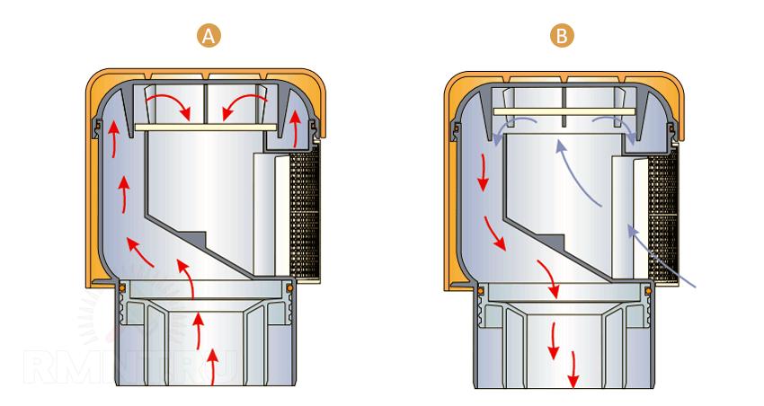 Принцип работы аэрационного клапана канализации