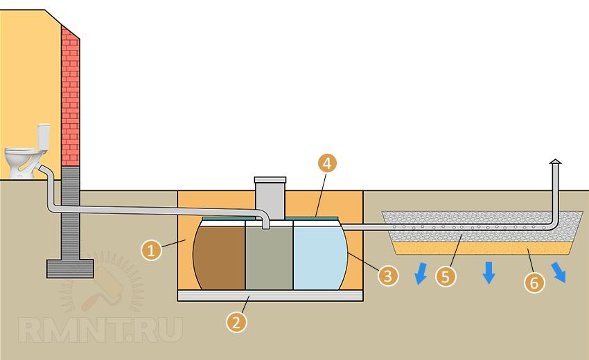 Схема монтажа трехкамерного септика с полем фильтрации