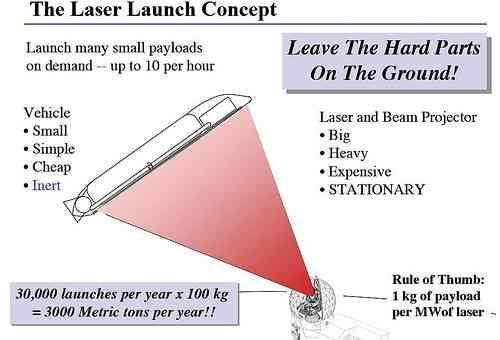 Лассо, лазерная пушка или фонтан — как вы желаете попасть на орбиту? (Часть вторая)