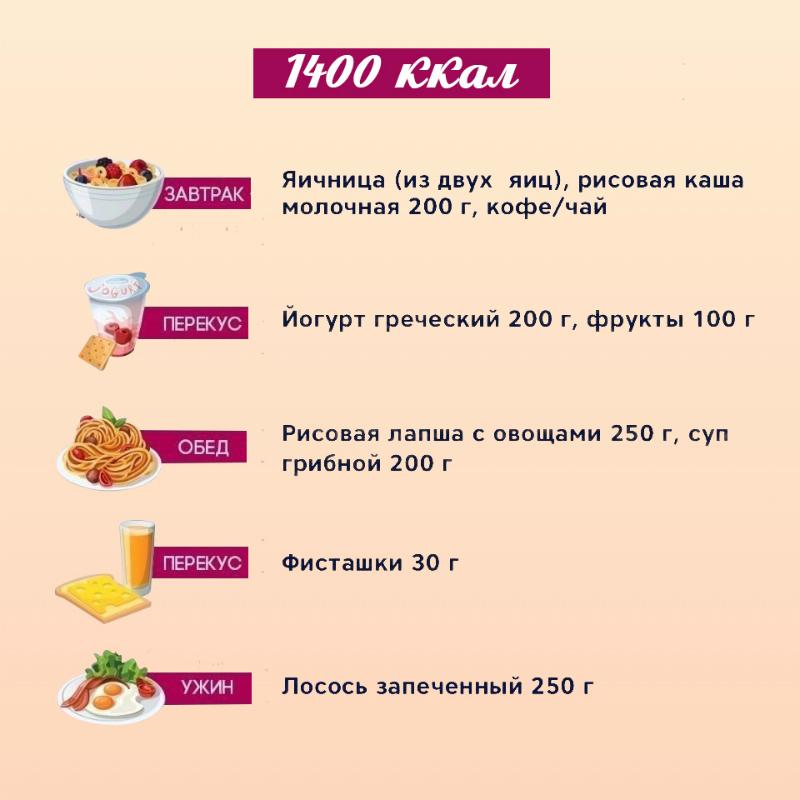 Питание по дням похудеть