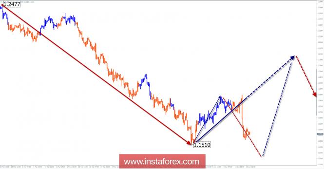 Обзор EUR/USD на неделю от 18 июня по упрощенному волновому анализу