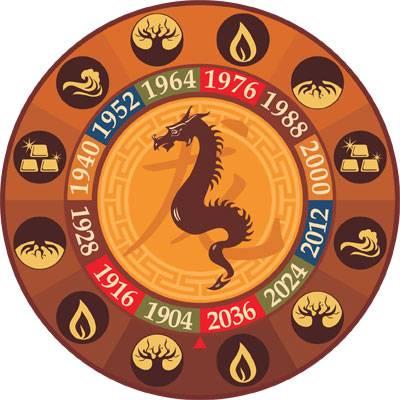 Тибетский гороскоп: узнай свою судьбу с точностью 97% Прогноз, составленный монахами Тибета сотни лет тому назад!