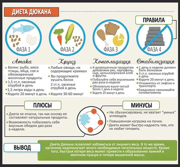 Пьер дюкан: диета для начинающих, примерное меню на каждый день.