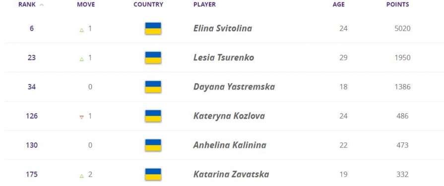 Рейтинг WTA. Свитолина подня…