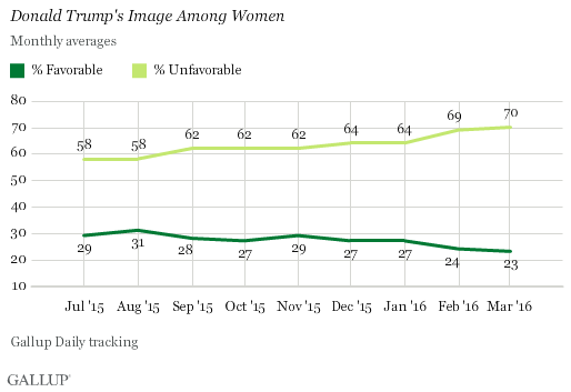 Women Really Don't Like Trump