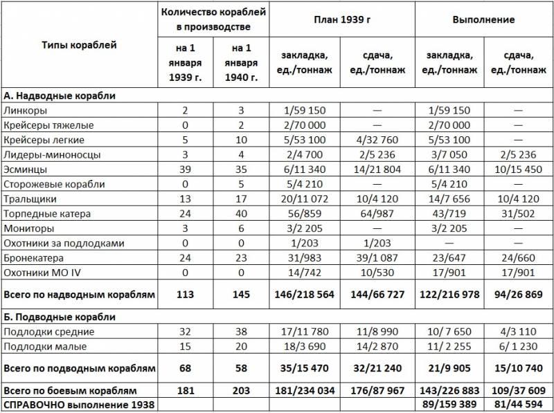 «Большой флот» СССР: масштабы и цена вмф