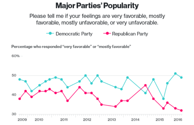 GOP Approval Sinks to New Low