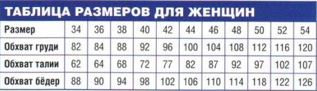 7г tablica-razmerov-s