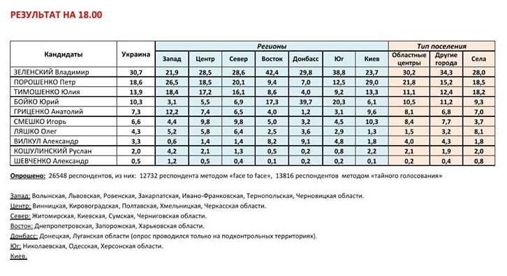 Пушков сделал прогноз на второй тур президентских выборов на Украине
