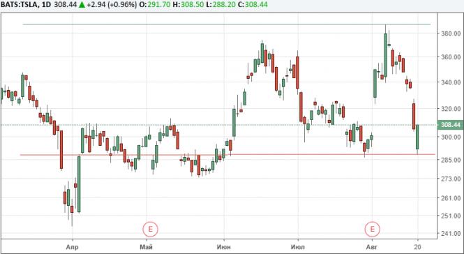 JPMorgan понизил целевой уровень стоимости акций Tesla