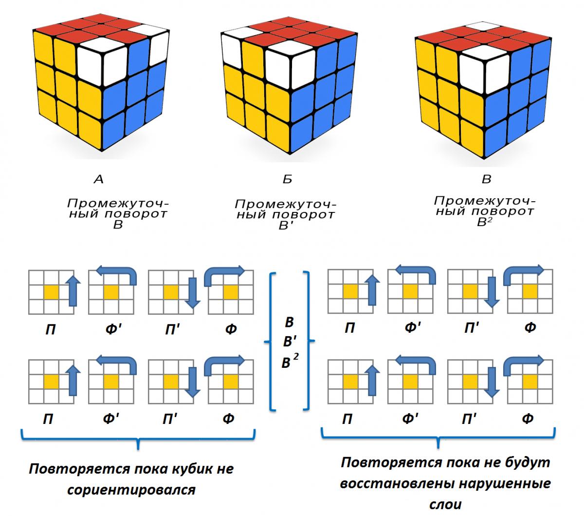 лишь она как собрать кубик рубика реферат фото того, благодаря соте