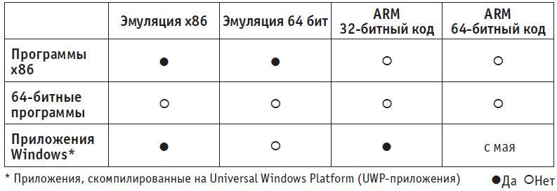 На данный момент Windows 10 on ARM эмулирует лишь x86-программы с 32 битами. Эмулятор для 64-разрядных программ доступен только для приложений из Windows Store