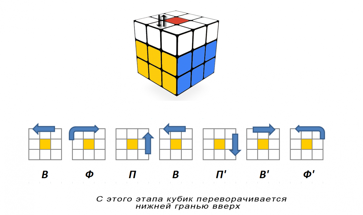 правила для сбора кубика рубика в картинках секрет, что сальные