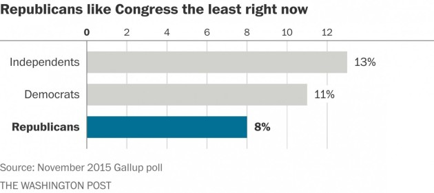 GOP Voters Like Congress Least
