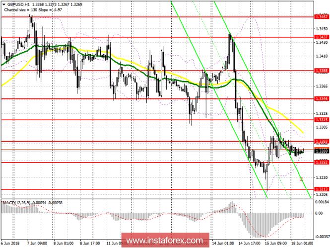 Торговый план на европейскую сессию 18 июня GBP/USD