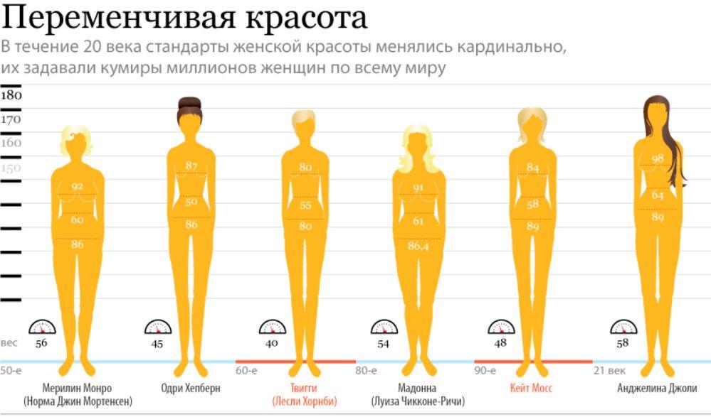 Таблица идеальных пропорций женского тела